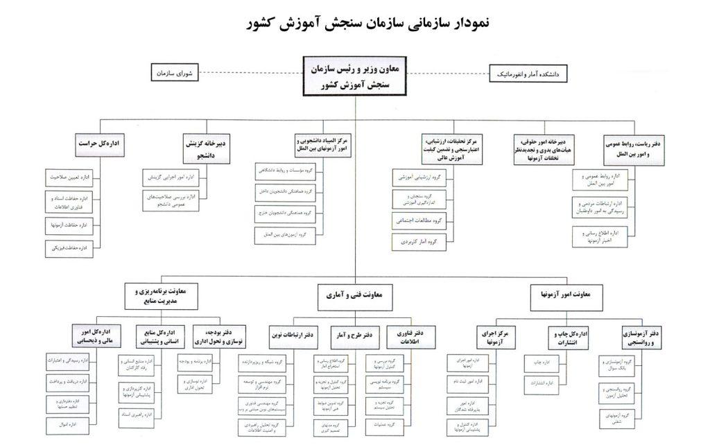 چارت سازمانی سازمان سنجش