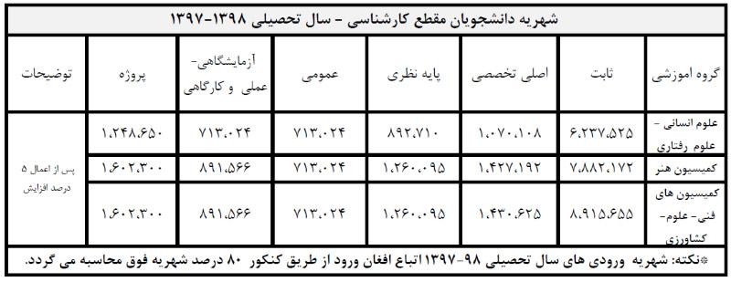 شهریه کارشناسی دانشگاه تهران شبانه