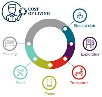 هزینه های زندگی دانشجویی