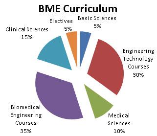 درسهای رشته مهندسی پزشکی