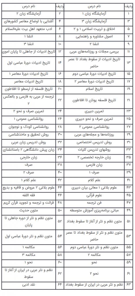رشته زبان و ادبیات عرب