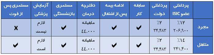 جدول بیمه دانشجویی تامین اجتماعی