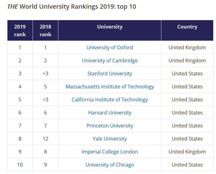 دانشگاه های برتر 2019