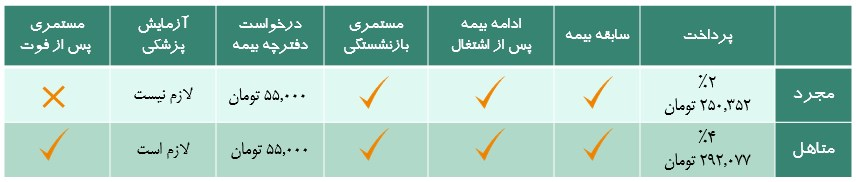 جدول بیمه تامین اجتماعی